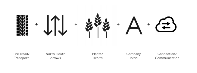 Agri-Fresh logo brand elements